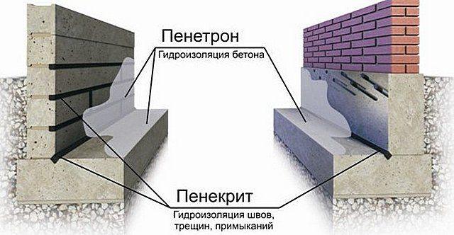 Общая примерная схема использования ремонтного состава и проникающей грунтовки