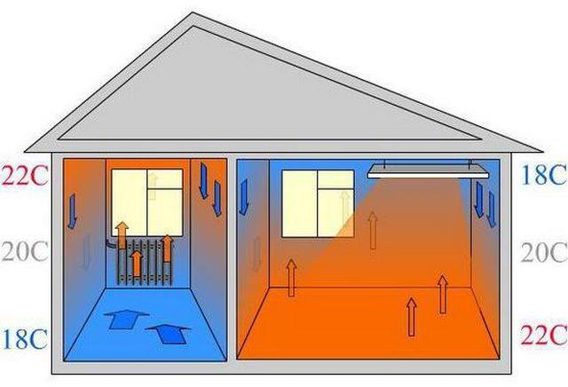 Для инфракрасной системы обогрева характерно комфортное распределение температуры в помещении