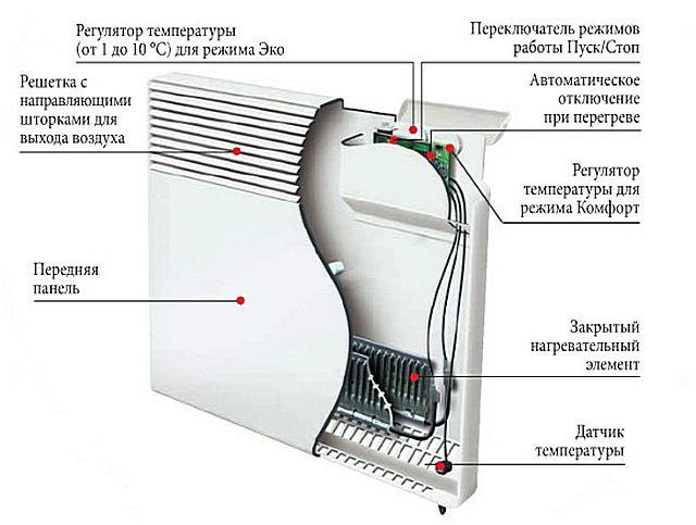 Примерная схема устройства электрического конвектора