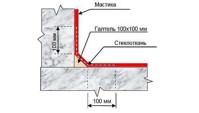 Гидроизоляция стальных гильз битумная нормальная как сделать раствор для шпатлевки