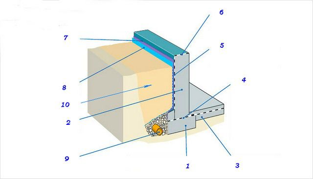 Примерная схема гидроизоляции фундамента