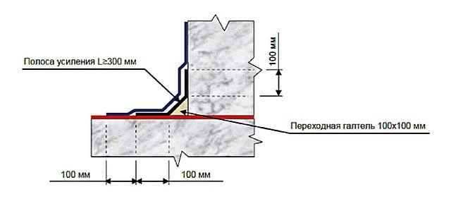 Схема усиления покрытия в сложным местах, на углах и стыках