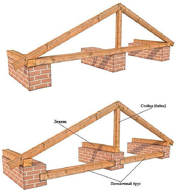 Наслонная стропильная система имеет дополнительную опору на внутреннюю капитальную стену