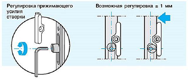 Регулировка плотности прижима створки окна
