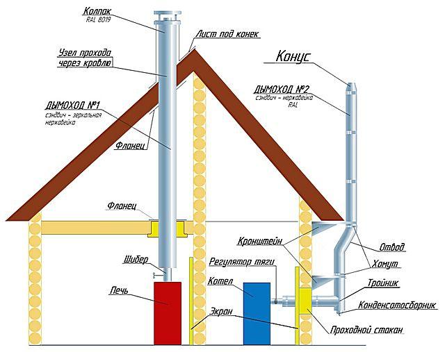 Металлические дымоходы могут устанавливаться как снаружи, так и внутри здания