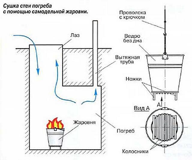 Схема просушки погреба с использованием самодельной жаровни