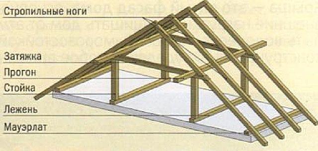 Схема установки стропильных пар
