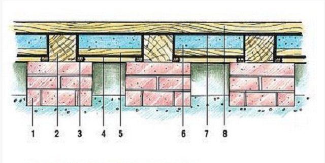 Схема двухслойного деревянного пола