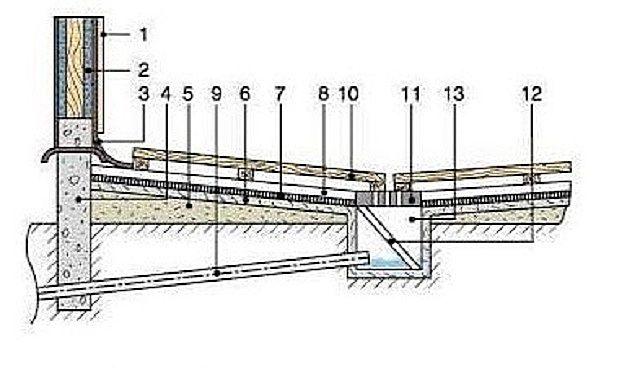 Схему устройства пола по грунту