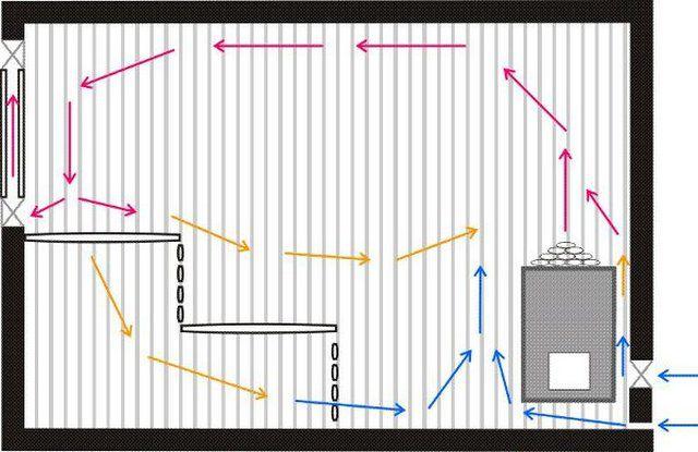 Схема перемещения воздушных потоков