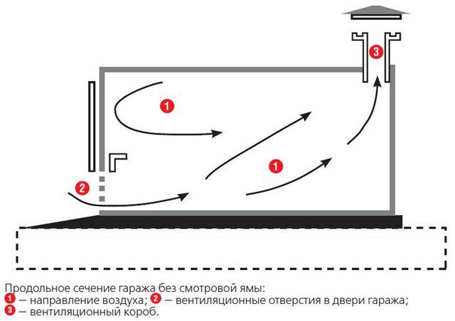 Схема организации вентиляции гаража