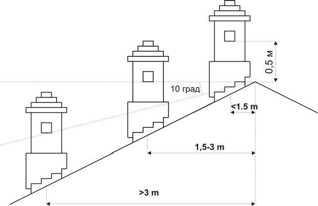 Правила расположения дымохода камина на крыше