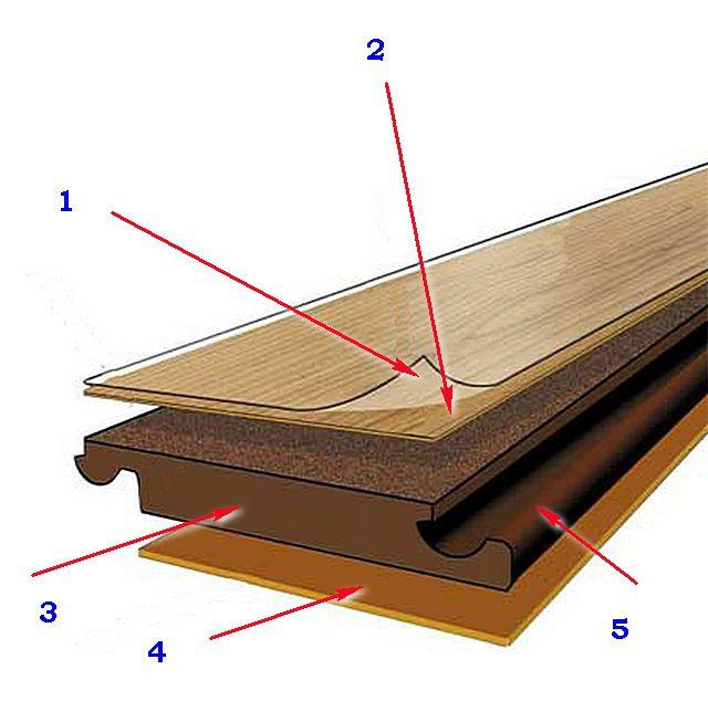 Базовая структура ламинированной панели