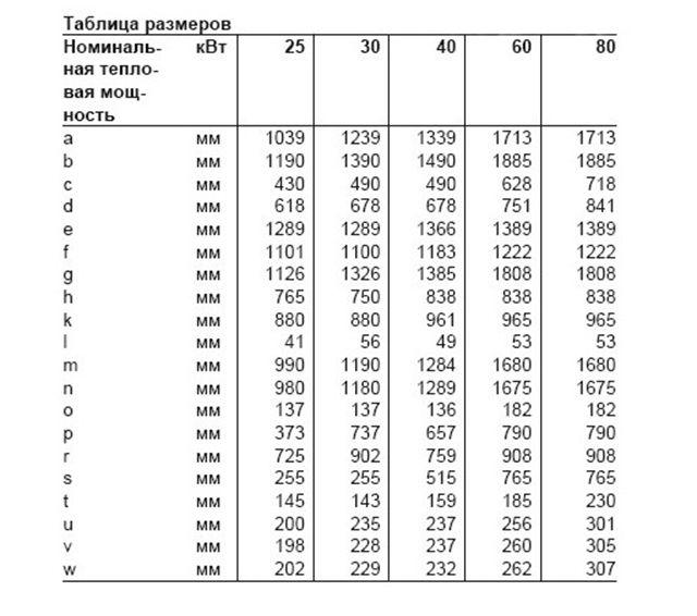Таблица соответствия размеров котла генерируемой мощности