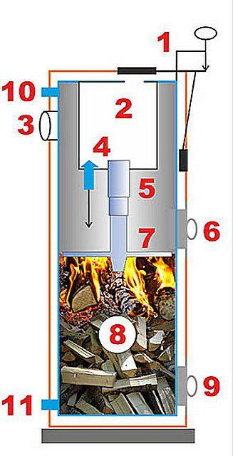Примерная схема устройства и работы котла «Stropuva»