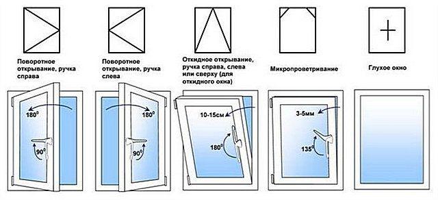 """Основные схемы """"работы"""" окна"""