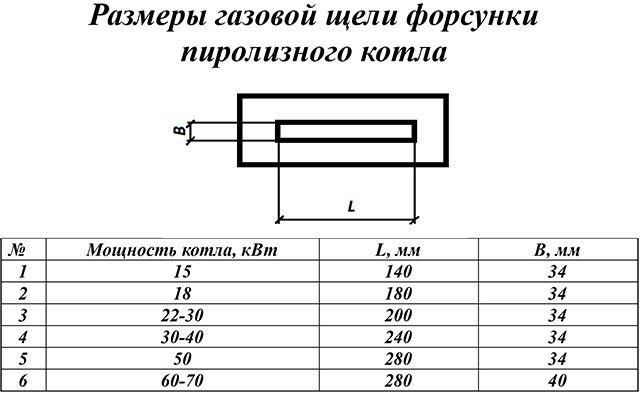 Как размеры щели влияют на мощность котла