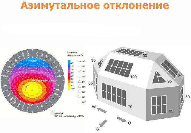 Как влияет ориентация солнечного коллектора на инсоляцию