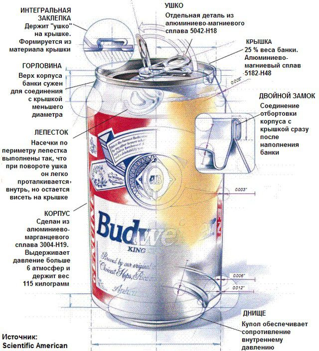 Алюминиевая банка для напитков - идеальный материал для абсорбера коллектора