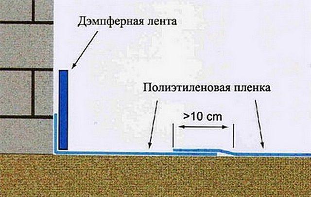 Схематично - гидроизоляционная пленка и демпферная лента для стяжки на разделительном слое