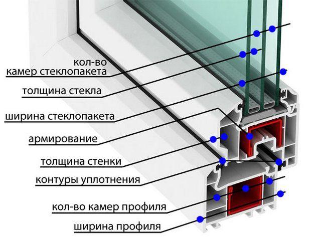 Схема устройства пластикового окна 26