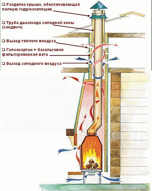 Оптимальным для хорошей тяги является прямой дымоход круглого сечения