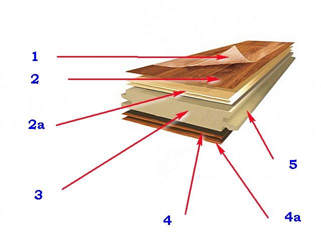 У ламината высокого класса могут быть дополнительные структурные слои