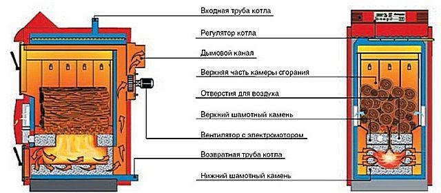 Примерная схема устройства пиролизного котла