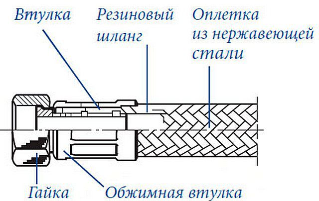 Схематично - устройство гибкого шланга в оплетке