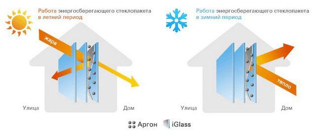 Использование современных технологий нанесения специальных покрытий повышает теплотехнические качества стеклопакета