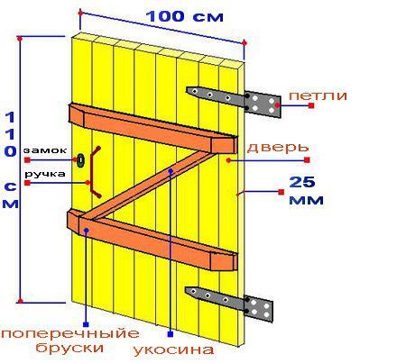 Вариант изготовления банной двери