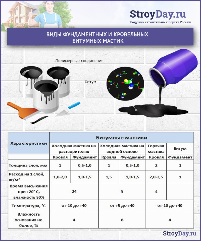 Виды и характеристика фундаментных битумных мастик