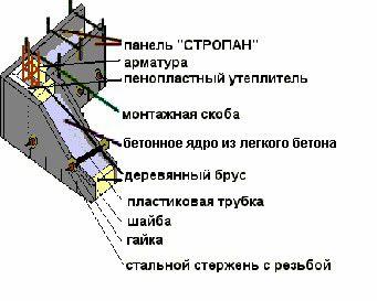 Два варианта монтажа несъемной опалубки