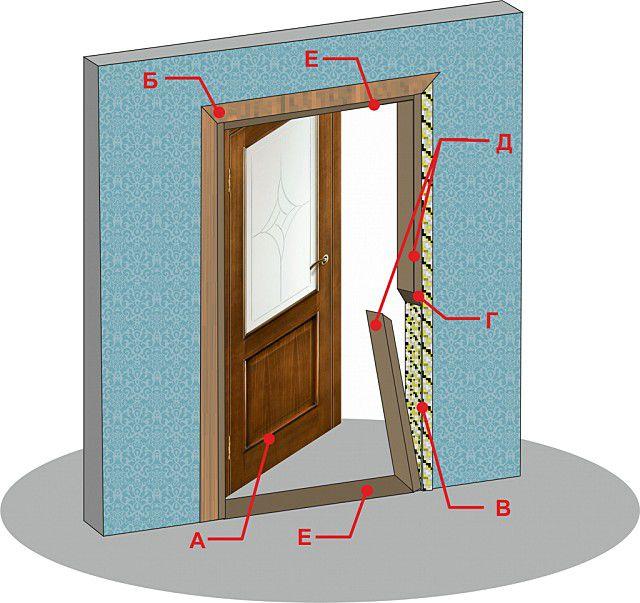 Последовательность проведения демонтажа межкомнатной двери