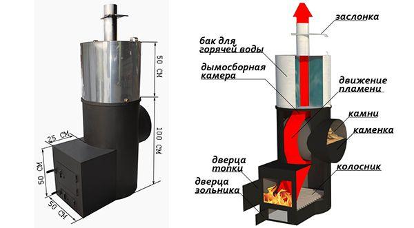 Изготовление котла для бани
