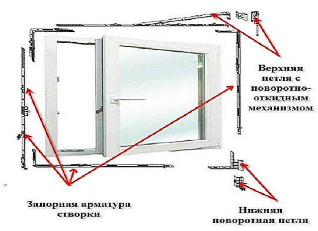 Основные узлы ПВХ окна, подлежащие регулировке