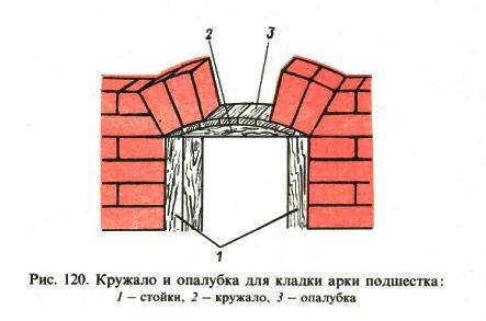 Кружало и опалубка для кладки арки подшестка