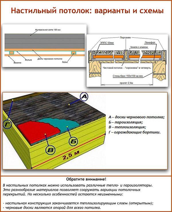 Настильный потолок в бане кликните по картинке для увеличения)