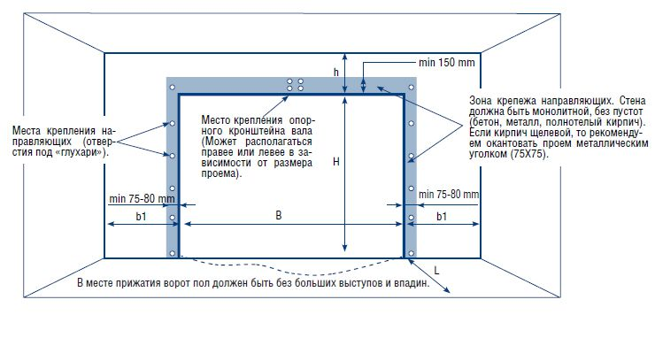 Основные точки крепления накладных вертикальных направляющих и крепления кронштейна под торсионный механизм
