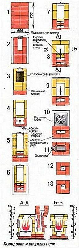 Порядовка и общая схема компактной кирпичной буржуйки