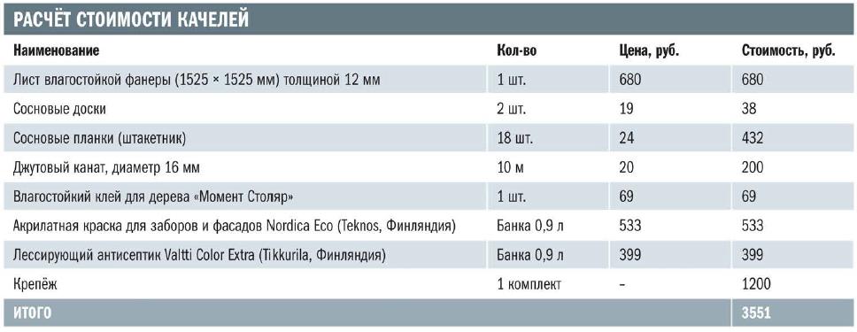 Примерный расчет стоимости качели