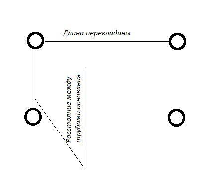 Расстояние между ямами