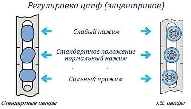 Варианты регулировки положения цапф