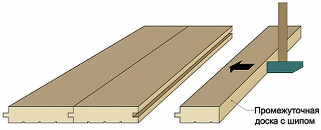 Для плотного соединения доски подгоняются киянкой через деревянную прокладку