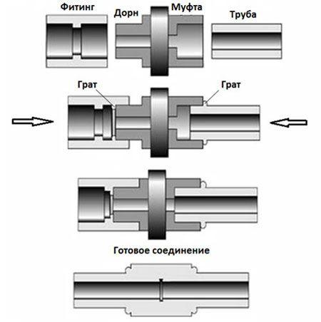 Сварка полипропиленовых труб враструб