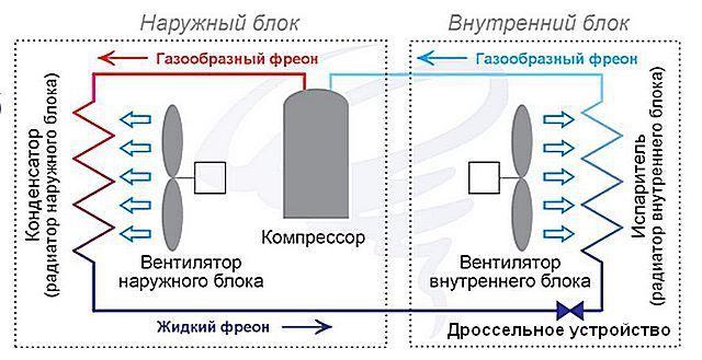 Принцип работы кондиционирующей установки