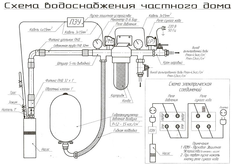 Инструкция по от для мастера водопроводных сетей