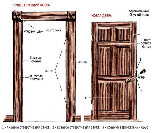Схема-чертеж двери с ее элементами. На чертеже сразу желательно проставить все размеры