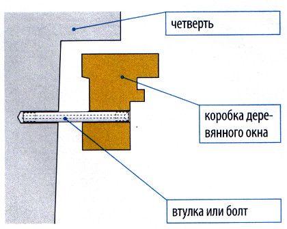 Схема жесткого крепления деревянной рамы