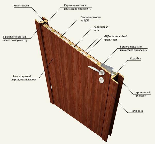 Схема изготовления дверей